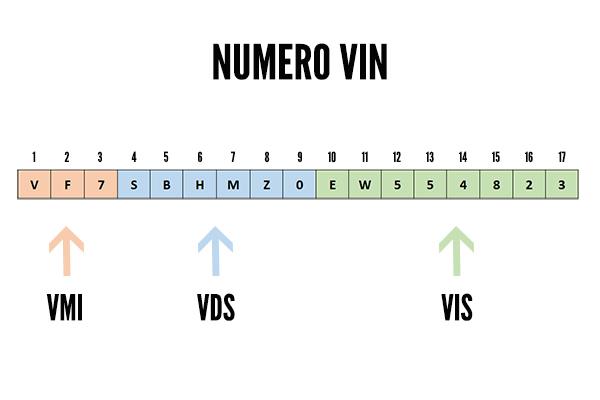 numero vin sur carte grise Numéro VIN voiture: c'est quoi et où le trouver?