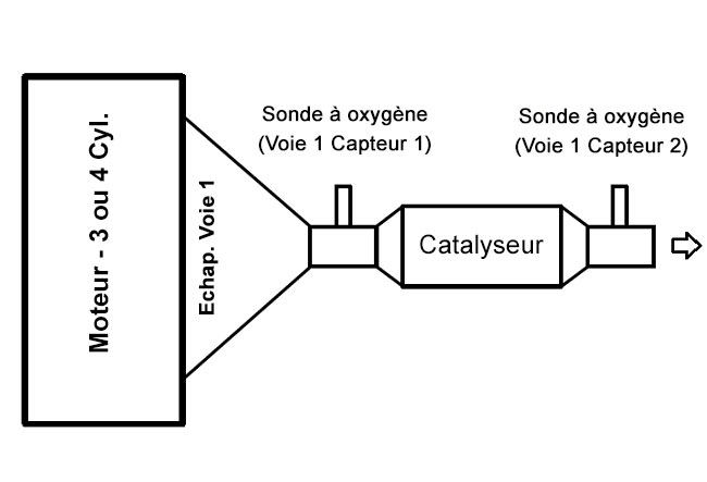 catalyseur bouch u00e9   que faire   r u00f4le et panne du pot catalytique  u2013 outils obd facile